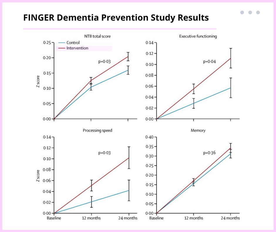 Brain Training Evidence Finger Dementia Prevention Study Results